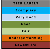 Tier Labels